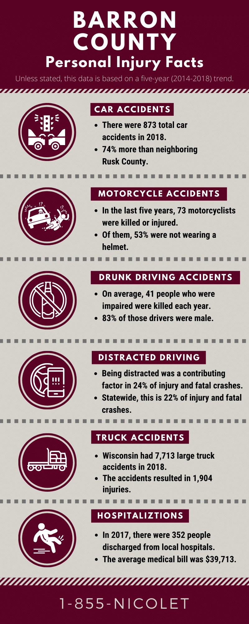 Barron county personal injury facts