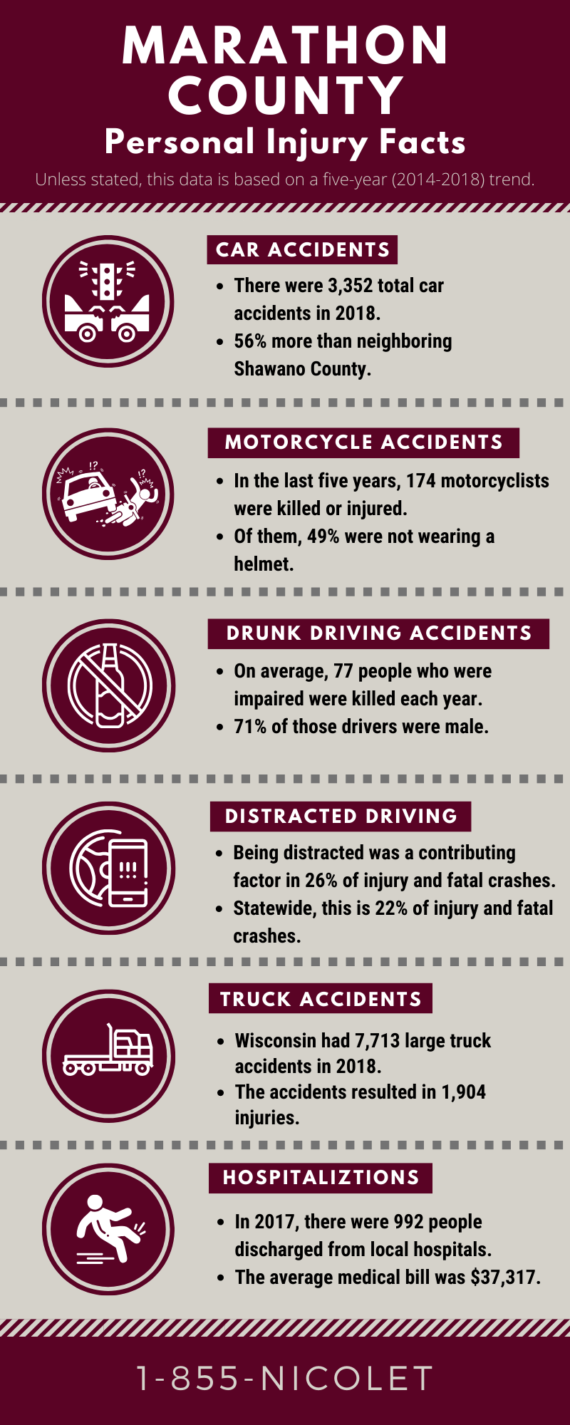 Marathon County personal injury facts infographic
