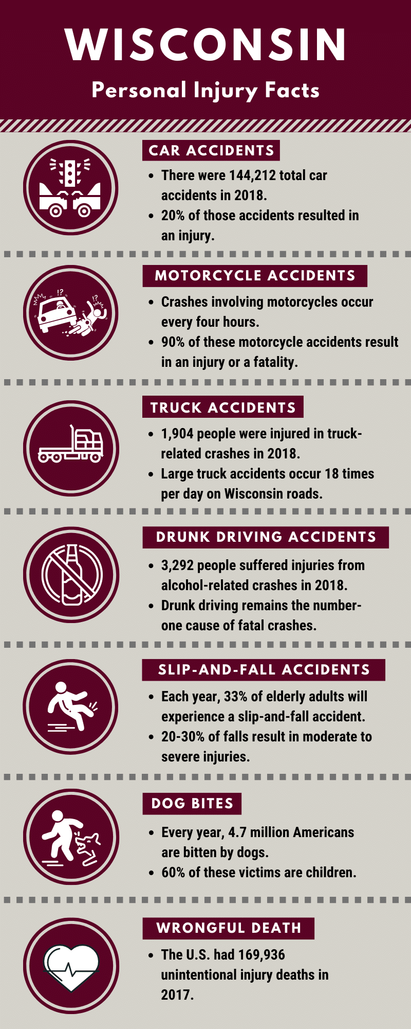 Wisconsin personal injury facts infographic